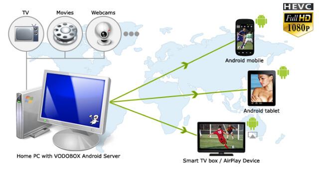 Sortie du logiciel VODOBOX Android Server compatible H.265