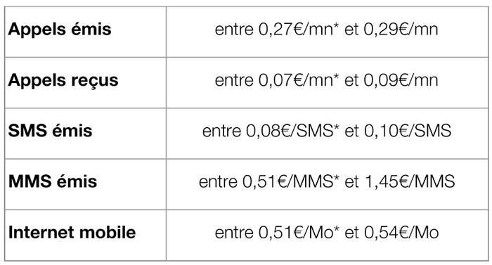 Le roaming inclus dans le Forfait mobile Free depuis les Antilles et la Guyane françaises