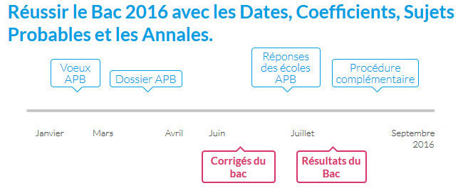 Nouvelle application Bac 2016 par digiSchool